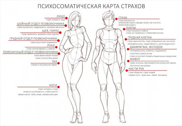 karta-strahi-bolezni1-min